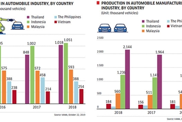 VN auto support industries falling short