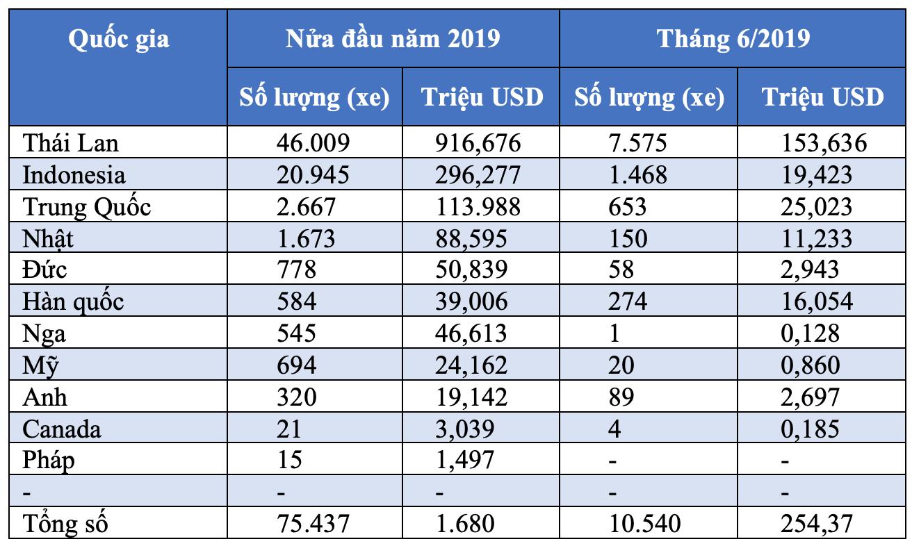 Việt Nam nhập khẩu ô tô nhiều nhất từ Indonesia hay Thái Lan? - 4