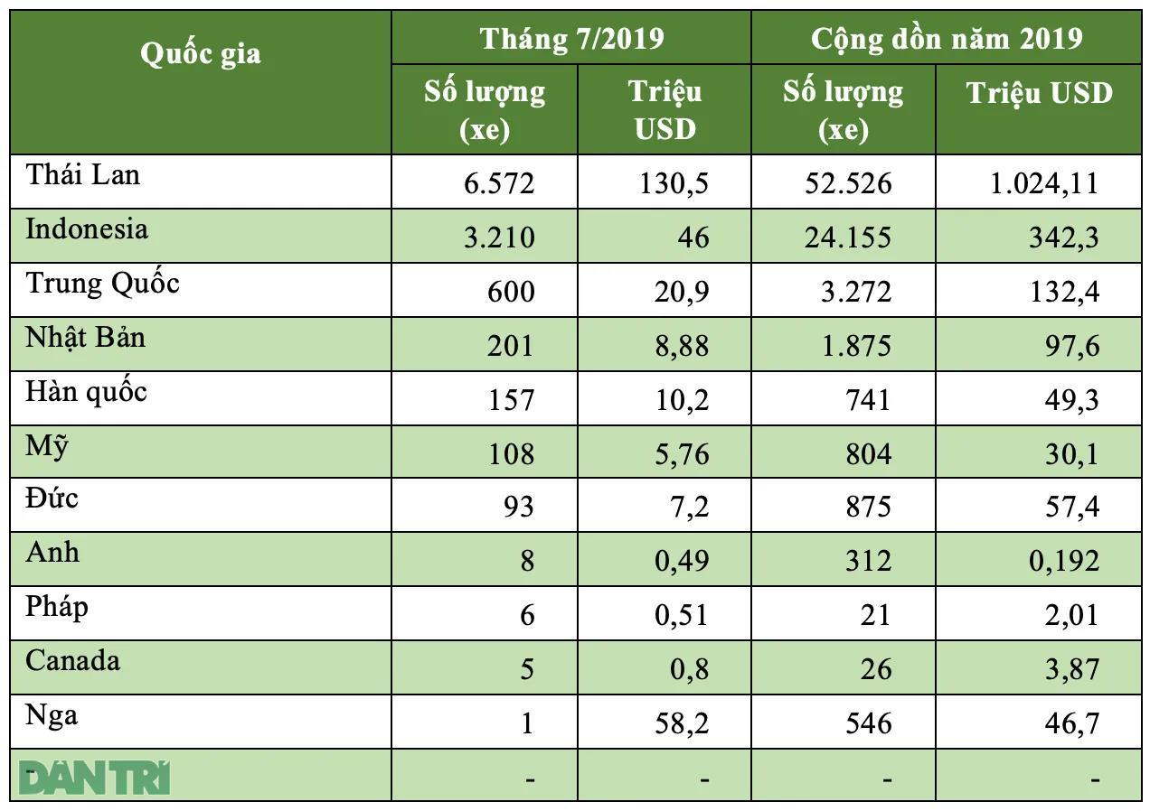 Số lượng xe nhập khẩu vào Việt Nam tháng 7/2019