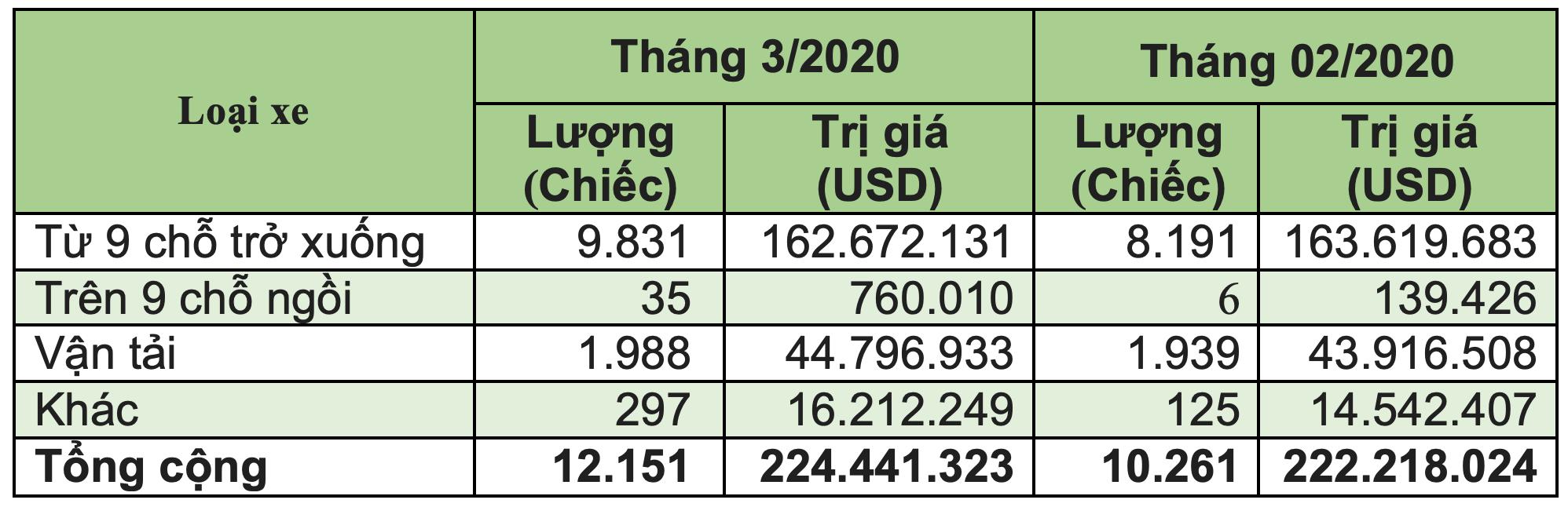 Việt Nam nhập khẩu xe từ Indonesia nhiều hơn từ Thái Lan - 4
