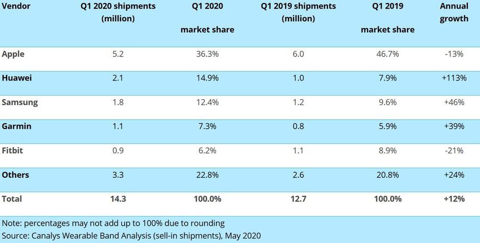 Thị trường smartwatch: Đối thủ mới soán thị phần của Apple, vượt cả Samsung - 2