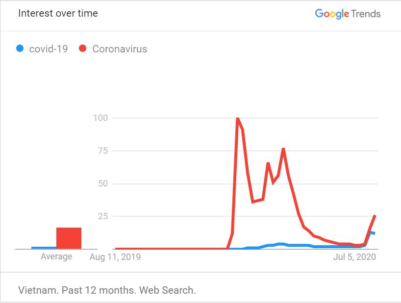 Người Việt không còn tìm kiếm về Covid-19 trên Internet nhiều như trước đây - 1
