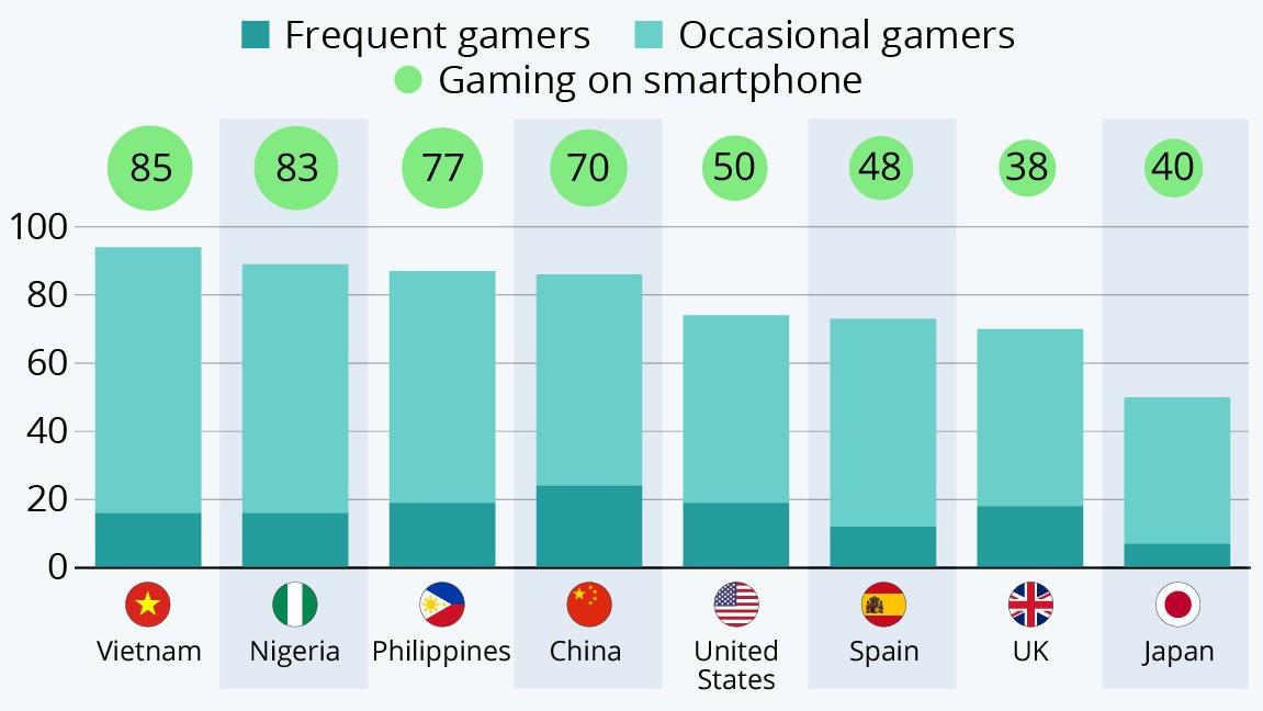 Việt Nam là nước có tỷ lệ người trưởng thành chơi game cao nhất thế giới - 1