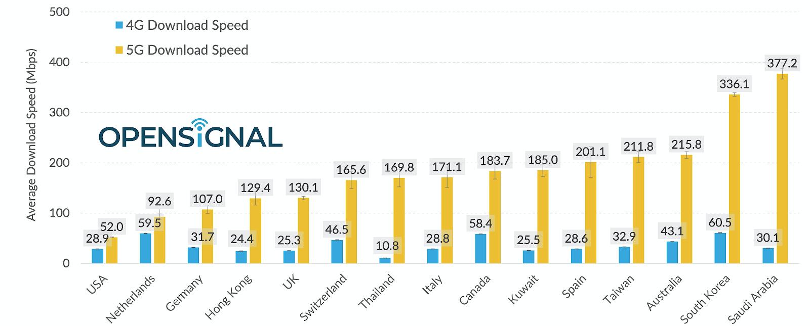 Tốc độ mạng 5G tại Việt Nam nhanh mức nào so với thế giới? - 1