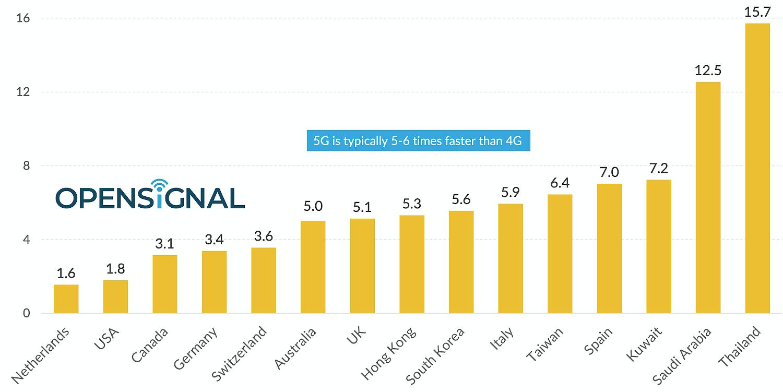 Tốc độ mạng 5G tại Việt Nam nhanh mức nào so với thế giới? - 2