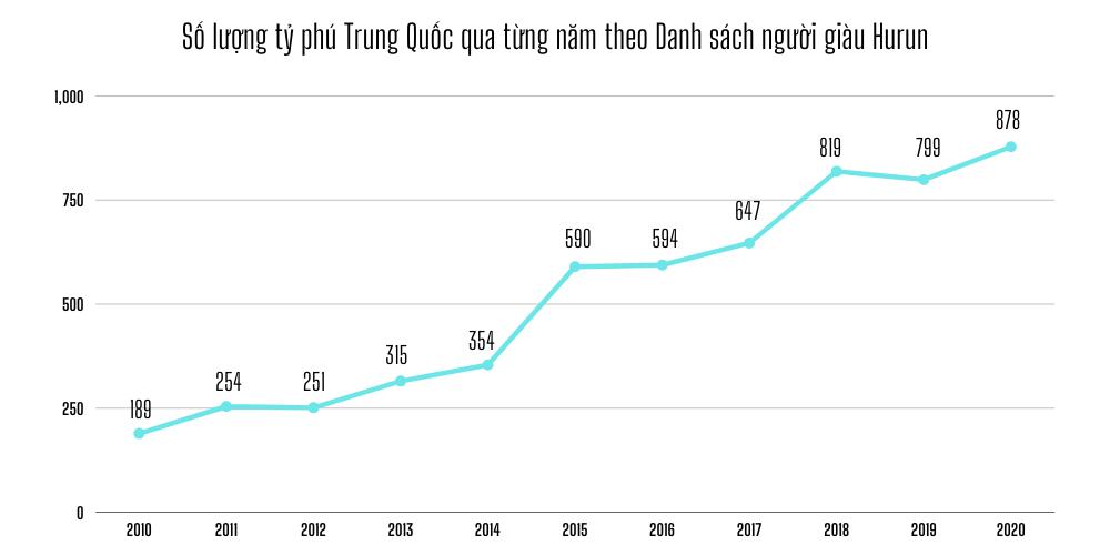 Tỷ phú Trung Quốc phất lên thần tốc, tụt hạng chóng mặt - 3