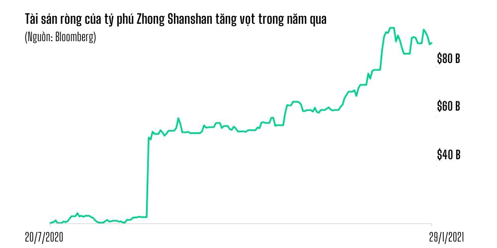 Tỷ phú Trung Quốc phất lên thần tốc, tụt hạng chóng mặt - 2