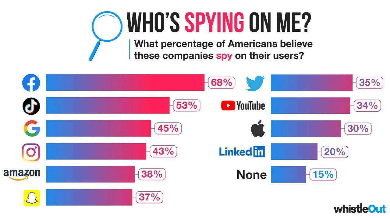 Không phải TikTok, Facebook mới là mạng xã hội khiến người Mỹ lo ngại nhất - 1