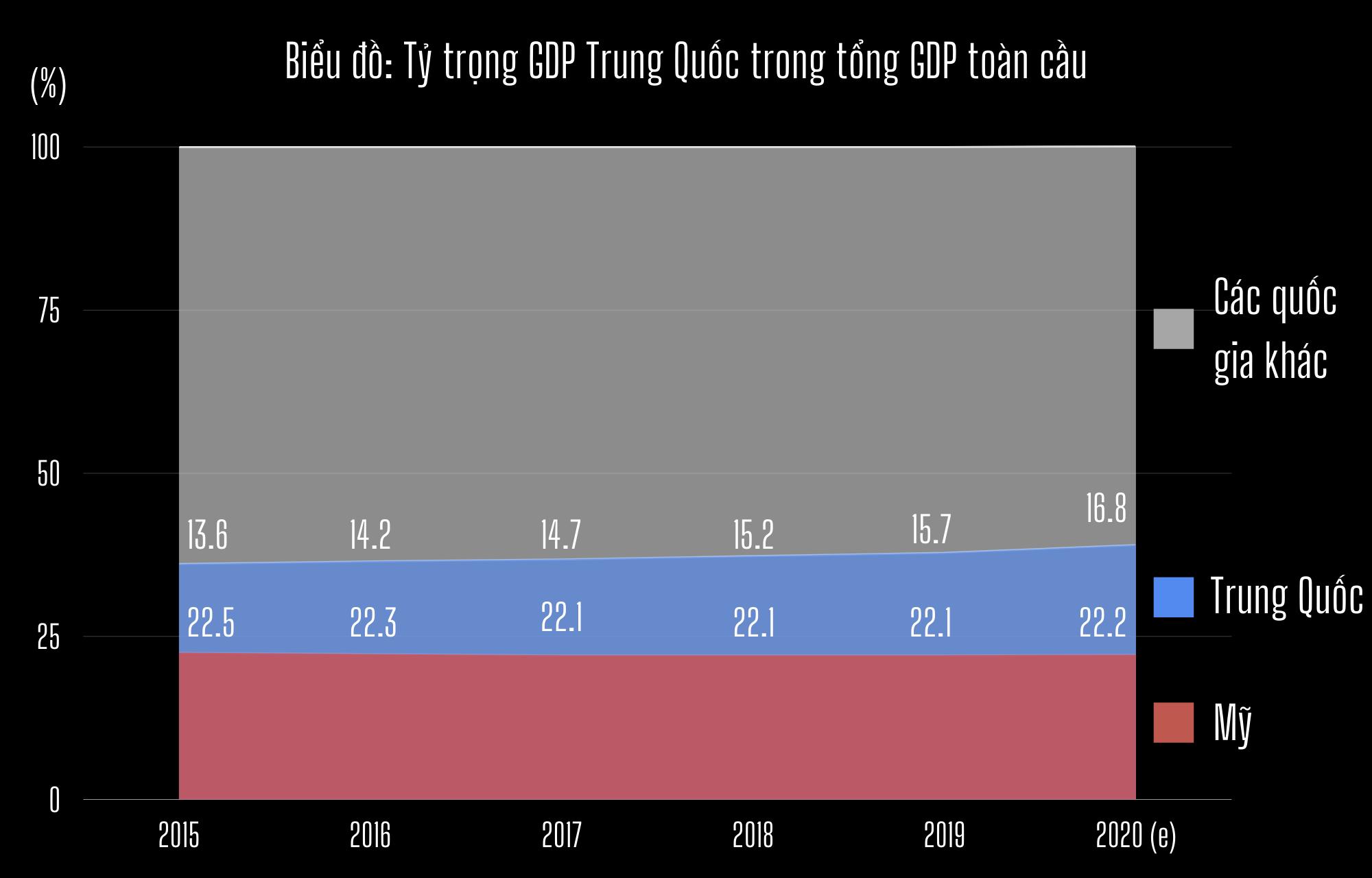 Thế giới đã quá phụ thuộc vào nền kinh tế Trung Quốc? - 1
