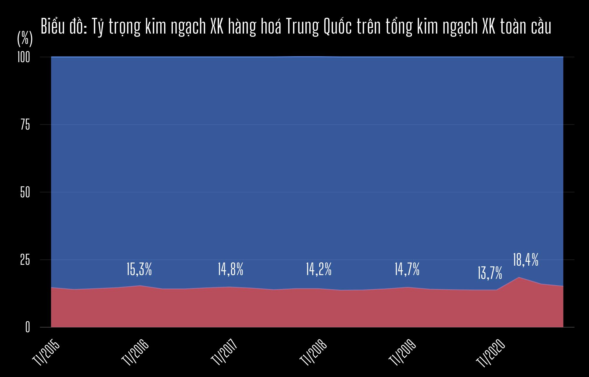 Thế giới đã quá phụ thuộc vào nền kinh tế Trung Quốc? - 6