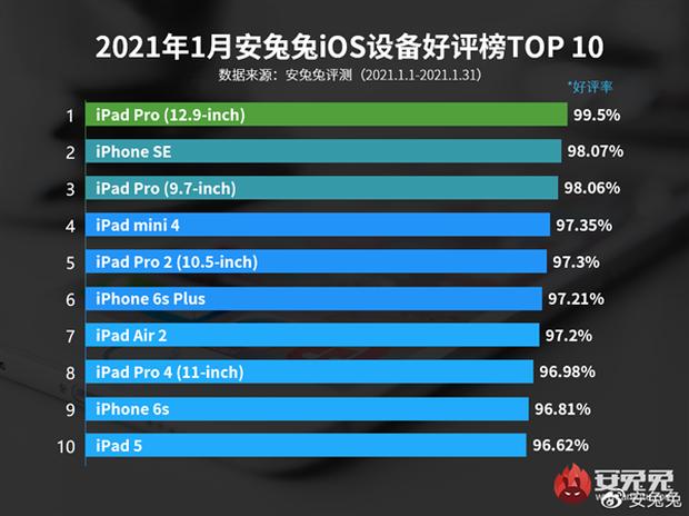 Top 10 sản phẩm iOS khiến người dùng hài lòng nhất: Không có iPhone 12 - 3
