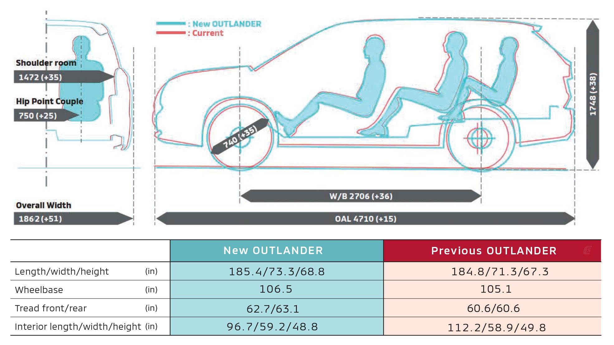 Mitsubishi Outlander 2022 ghi điểm về thiết kế, bị trừ điểm động cơ - 2
