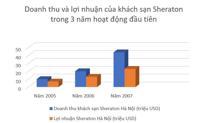 Khách sạn Sheraton Hà Nội: Doanh thu thụt lùi cả thập kỷ - 2