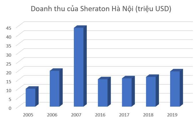Khách sạn Sheraton Hà Nội: Doanh thu thụt lùi cả thập kỷ - 7