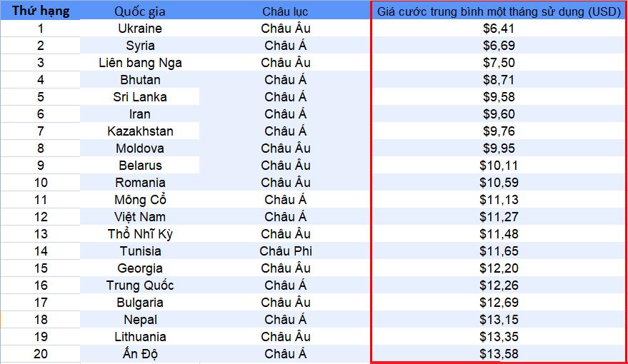 Việt Nam nằm trong top các quốc gia có giá cước Internet rẻ nhất thế giới - 1