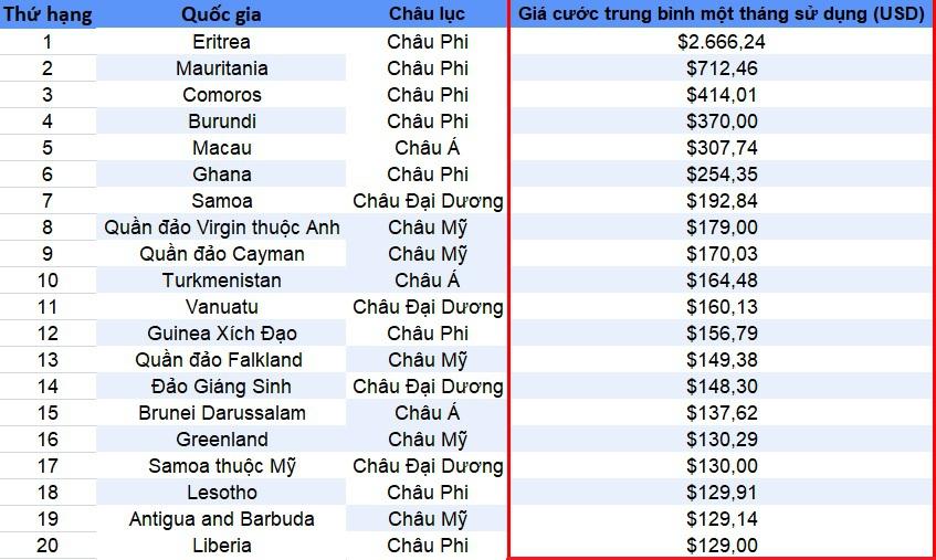 Việt Nam nằm trong top các quốc gia có giá cước Internet rẻ nhất thế giới - 2