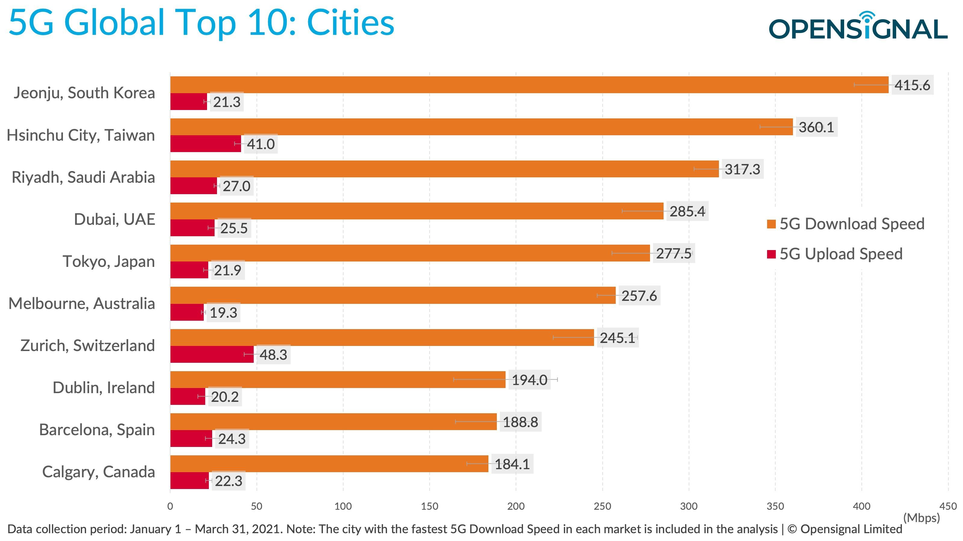 Những thành phố và quốc gia nào có tốc độ mạng 5G nhanh nhất thế giới? - 1
