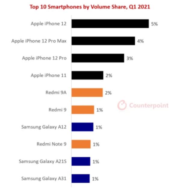 Những smartphone nào bán chạy nhất trong quý I/2021? - 1