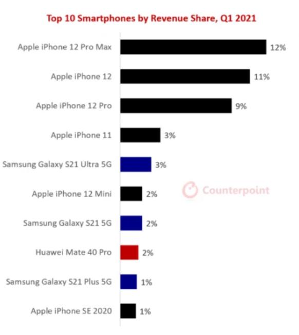 Những smartphone nào bán chạy nhất trong quý I/2021? - 2