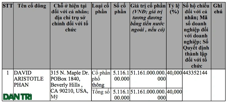 Việt kiều bỏ hơn 50.000 tỷ đồng góp vốn lập siêu công ty ở Hà Nội là ai? - 1