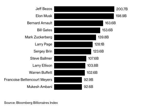 Người giàu nhất châu Á sắp gia nhập câu lạc bộ 100 tỷ USD - 2