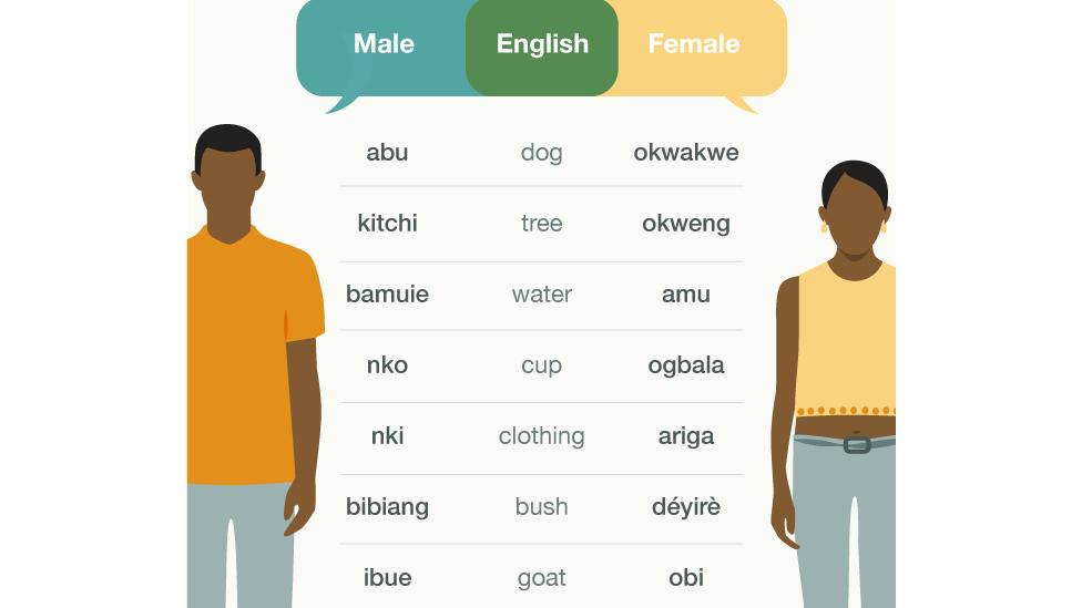 Ngôi làng kỳ lạ nơi nam nữ nói hai ngôn ngữ khác nhau - 3