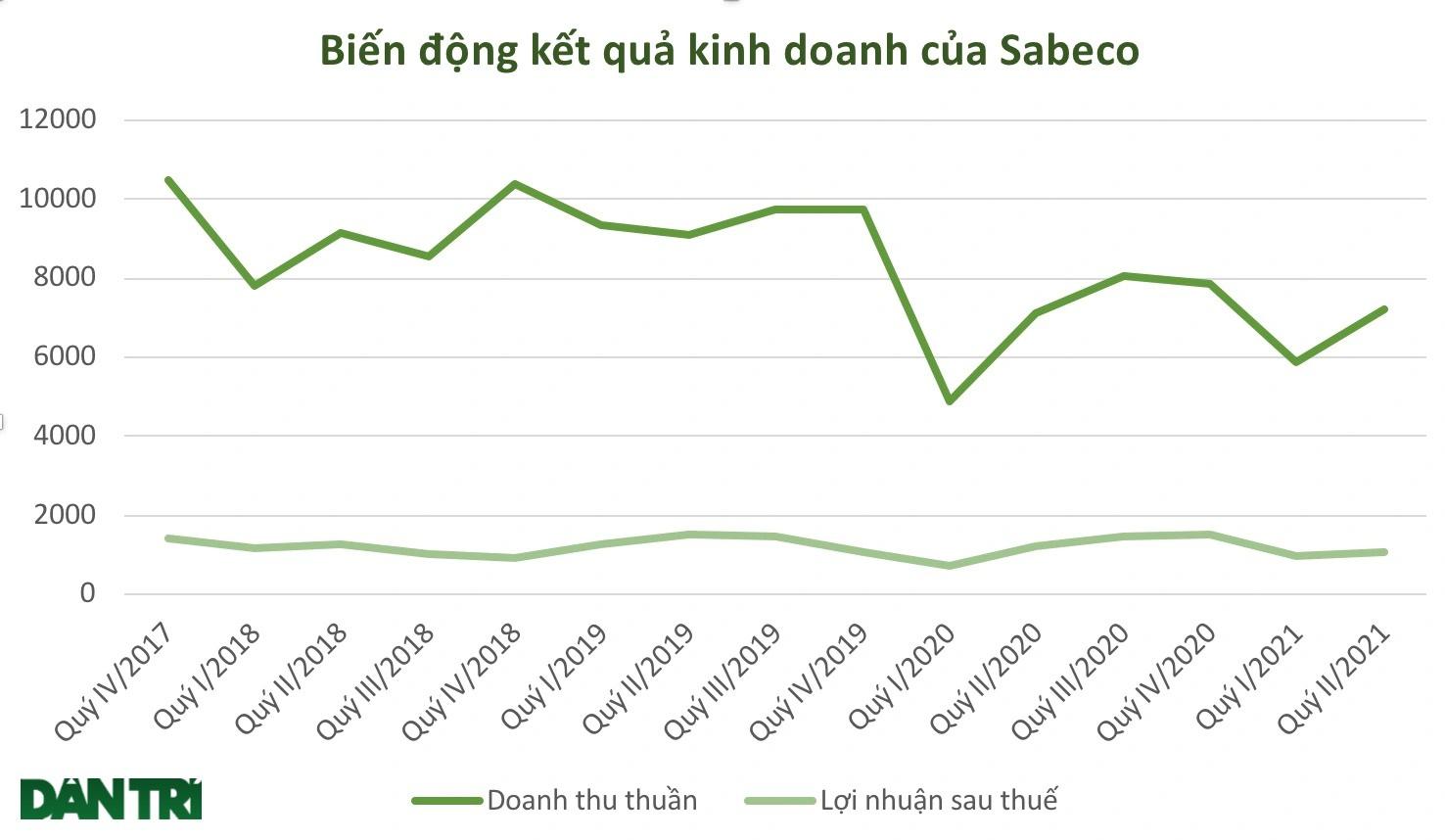 Số phận 5 tỷ USD của tỷ phú Thái sau 4 năm thâu tóm Sabeco - 2