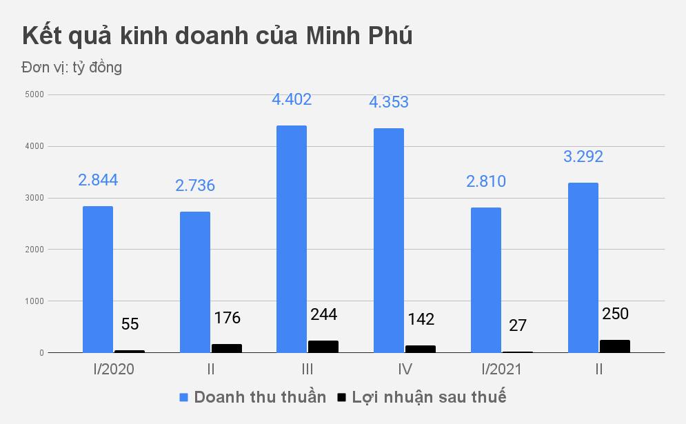 Vua tôm Minh Phú nhận lại cả gốc lẫn lãi gần 15 triệu USD từ cơ quan Mỹ - 2
