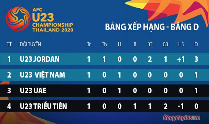 vietnam move into second place in group d of afc u23 championship 2020 finals hinh 1
