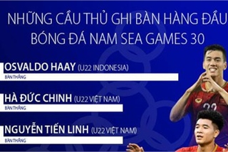 Tien Linh, Duc Chinh in contention to be top scorer at SEA Games