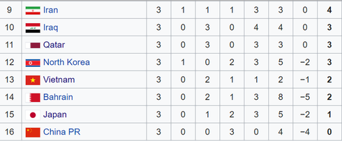 vietnam's u23s placed in 13th according to afc u23 championship rankings hinh 0