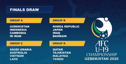vietnam placed in same group as laos for afc u19 championship 2020 finals hinh 0