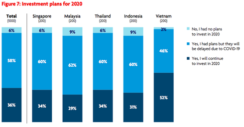 vietnam records highest rate of smes in se asia looking for expansion hinh 0