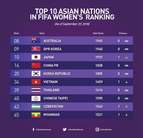 national football teams ranked first in southeast asia hinh 0