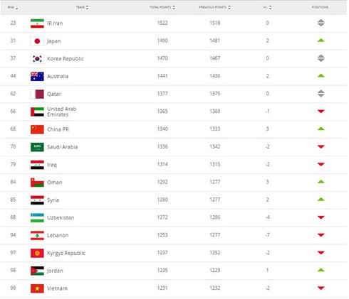 national football teams ranked first in southeast asia hinh 1