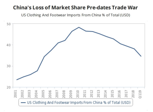 vietnam - fashion manufacturing winner from us-china trade war hinh 0