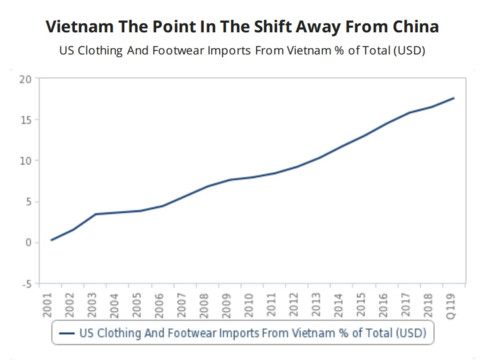 vietnam - fashion manufacturing winner from us-china trade war hinh 1