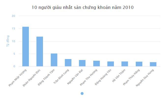 10 năm sau, TOP người giàu nhất sàn chứng khoán Việt Nam thay đổi thế nào? - 2