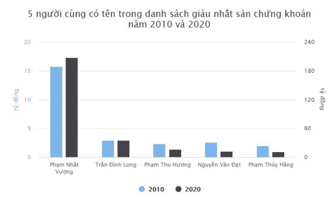10 năm sau, TOP người giàu nhất sàn chứng khoán Việt Nam thay đổi thế nào? - 3