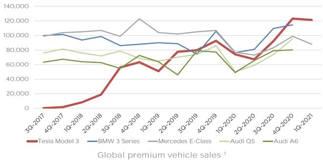 Quý I, Tesla Model 3 là sedan hạng sang bán chạy nhất thế giới - 1