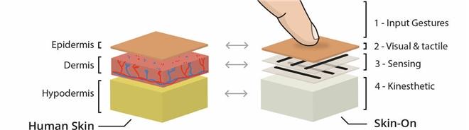 'Ốp lưng da người' - Sáng chế công nghệ rùng rợn có thể cảm nhận cù lét, cấu véo - 3