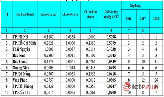 Công bố kết quả đánh giá, xếp hạng Chỉ số công nghiệp CNTT Việt Nam 2018 / Bộ TT&TT lần thứ hai công bố Chỉ số Vietnam IT Industry Index / Hà Nội dẫn đầu cả nước về Chỉ số công nghiệp CNTT năm 2018
