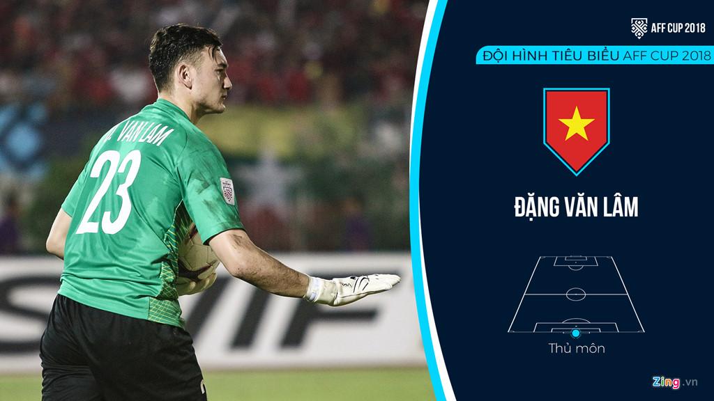 Viet Nam ap dao trong doi hinh tieu bieu AFF Cup 2018 hinh anh 1