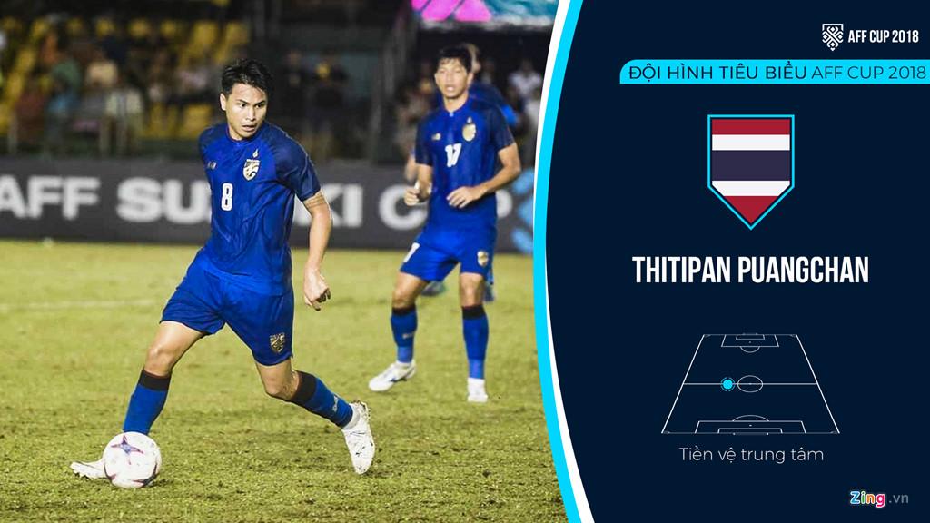 Viet Nam ap dao trong doi hinh tieu bieu AFF Cup 2018 hinh anh 8