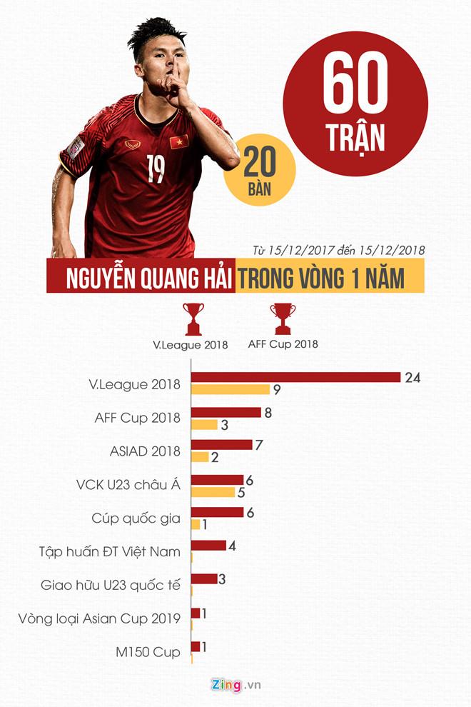 Tien ve Quang Hai va nhung thong ke an tuong trong 1 nam qua hinh anh 3