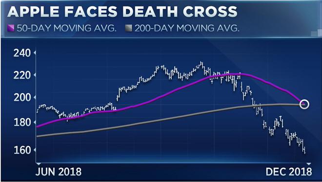 Cổ phiếu Apple tụt dốc, chạm mức nguy hiểm