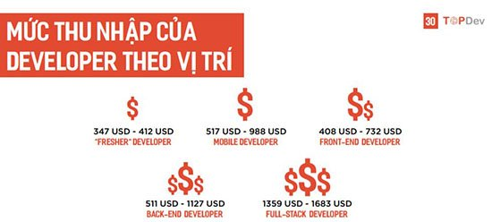 Lương kỹ sư về Trí tuệ nhân tạo tại Việt Nam lên tới 500 triệu đồng/năm | JavaScript vẫn đang là ngôn ngữ lập trình thông dụng nhất | Top 5 ngôn ngữ lập trình được trả lương cao nhất