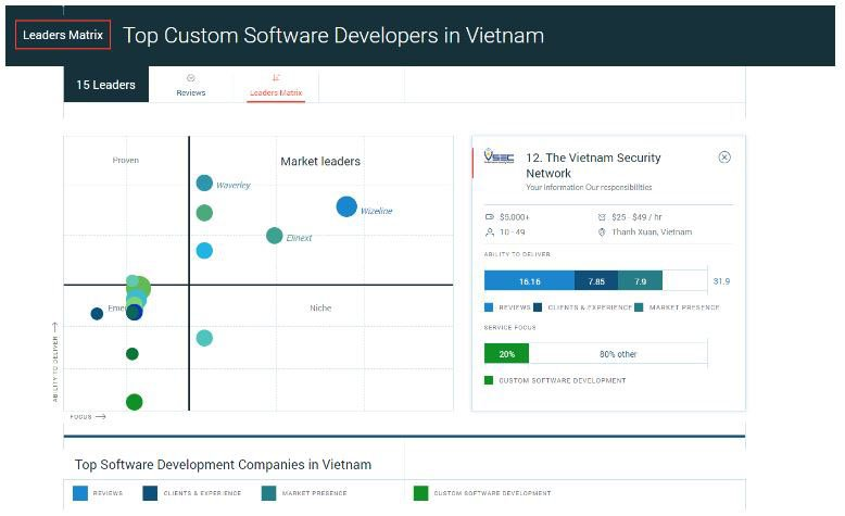 Công ty bảo mật Việt Nam lọt top công ty cung cấp dịch vụ CNTT hàng đầu châu Á   Công ty bảo mật Việt Nam lọt Top 250 nhà cung cấp dịch vụ B2B xuất sắc toàn cầu