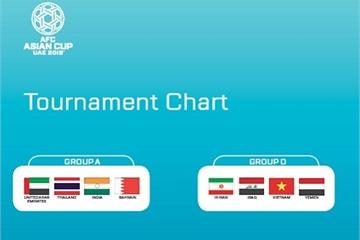 Bảng xếp hạng Asian Cup 2019 theo thứ tự mới nhất