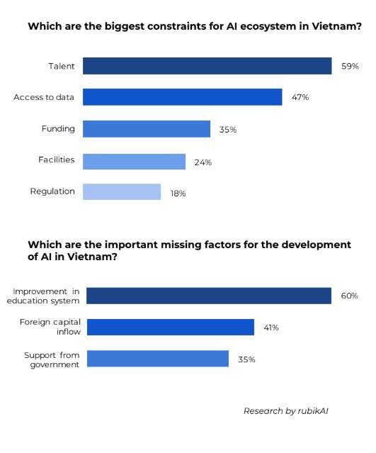 3 thách thức lớn với sự phát triển công nghệ Trí tuệ nhân tạo tại Việt Nam
